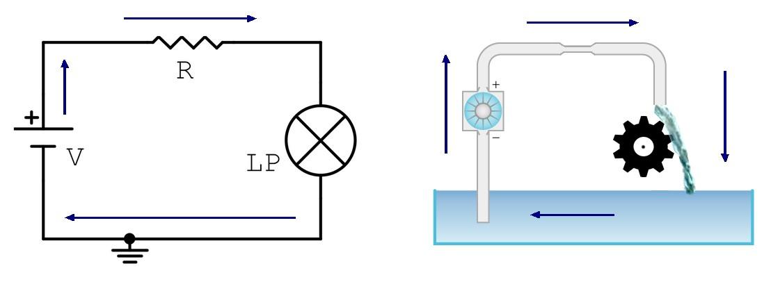 Figura 2: la similitudine tra la corrente elettrica e l'acqua