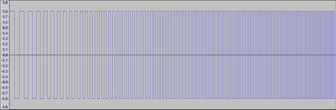 """Figura 1: esempio di """"sweep""""quadro ascendente ad ampiezza fissa, nel dominio del tempo"""