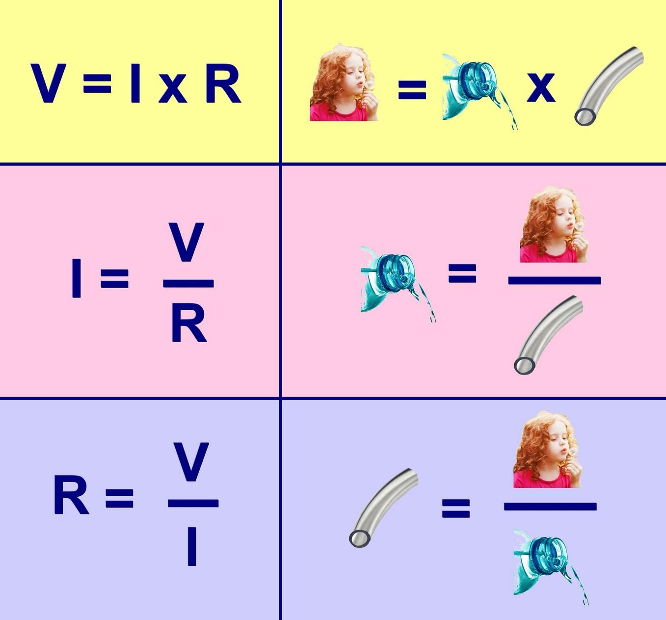 Figura 2: le semplici formule della Legge di Ohm
