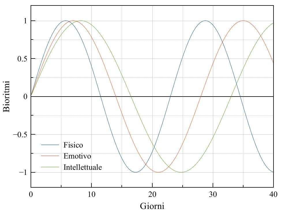 Figura 1: un esempio di grafico del bioritmo