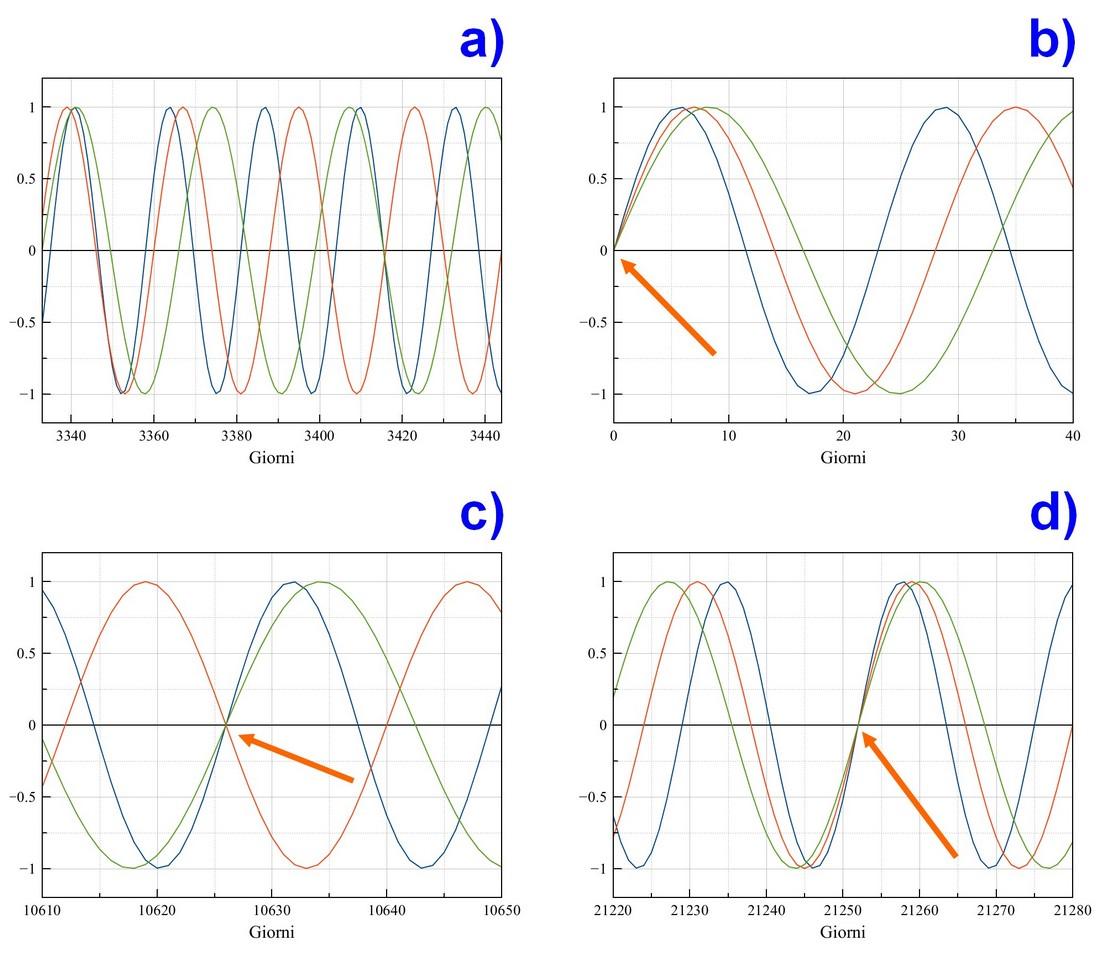Figura 4: gli andamenti dei tre cicli nel tempo