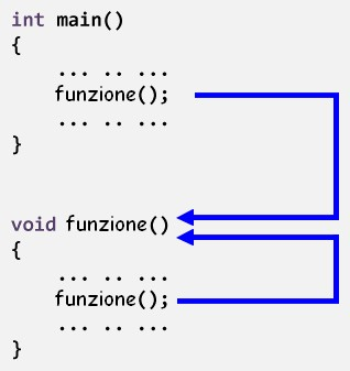Figura 1: come funziona la chiamata ricorsiva di una funzione