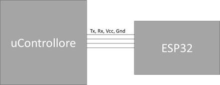 Connessione UART uController ed ESP32