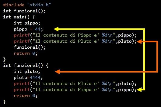 Figura 3: non è possibile accedere alle variabili locali di altri blocchi o funzioni