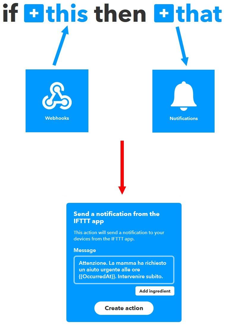Figura 5: l'applet che prevede l'invio di un messaggio sull'APP di IFTTT in caso di richiesta d'aiuto