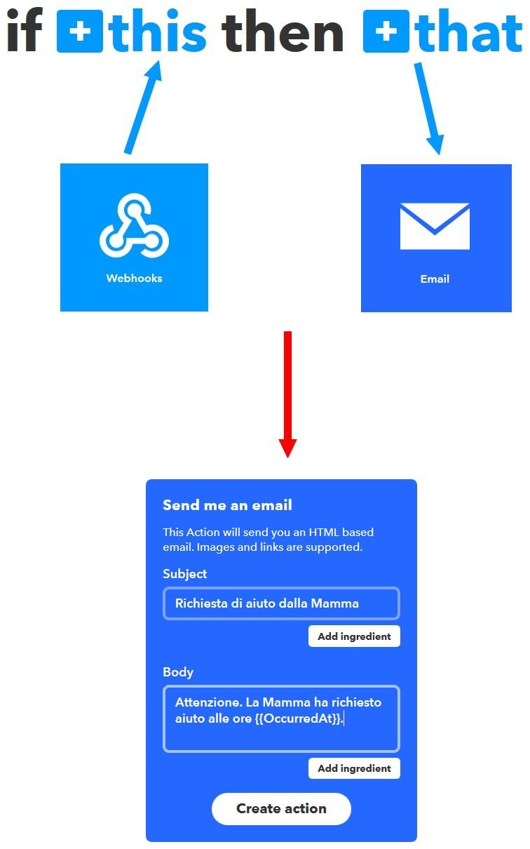 Figura 3: l'applet che prevede l'invio di un messaggio in email in caso di richiesta d'aiuto