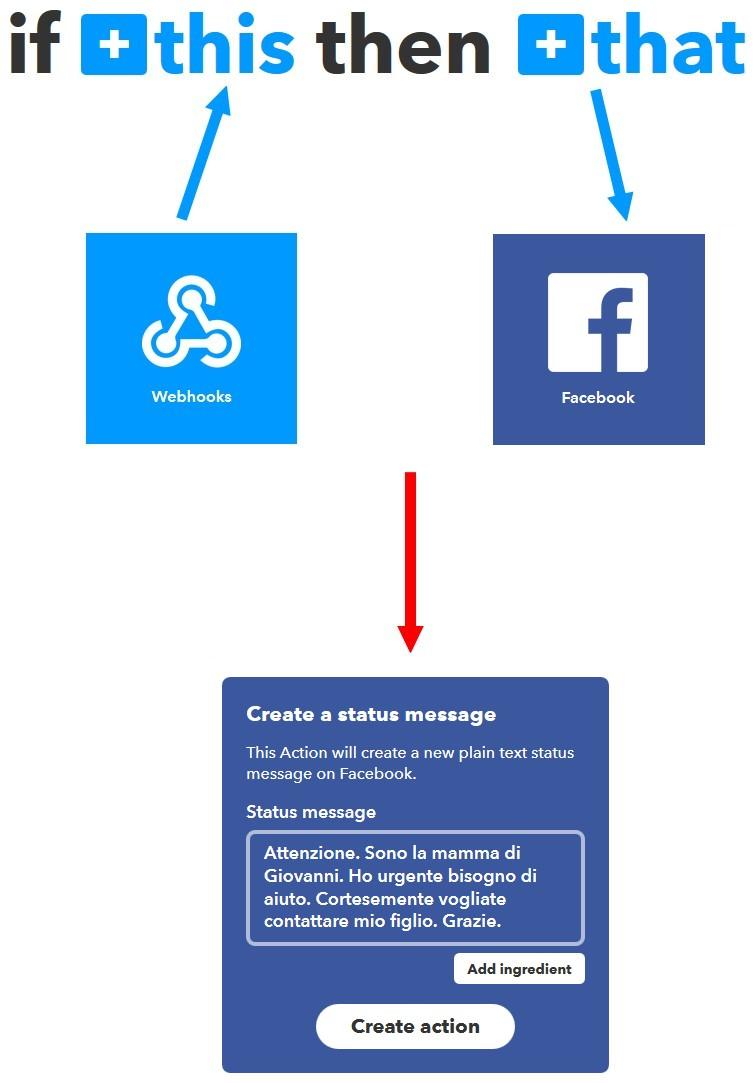 Figura 4: l'applet che prevede l'invio di un messaggio sul diario di Facebook in caso di richiesta d'aiuto