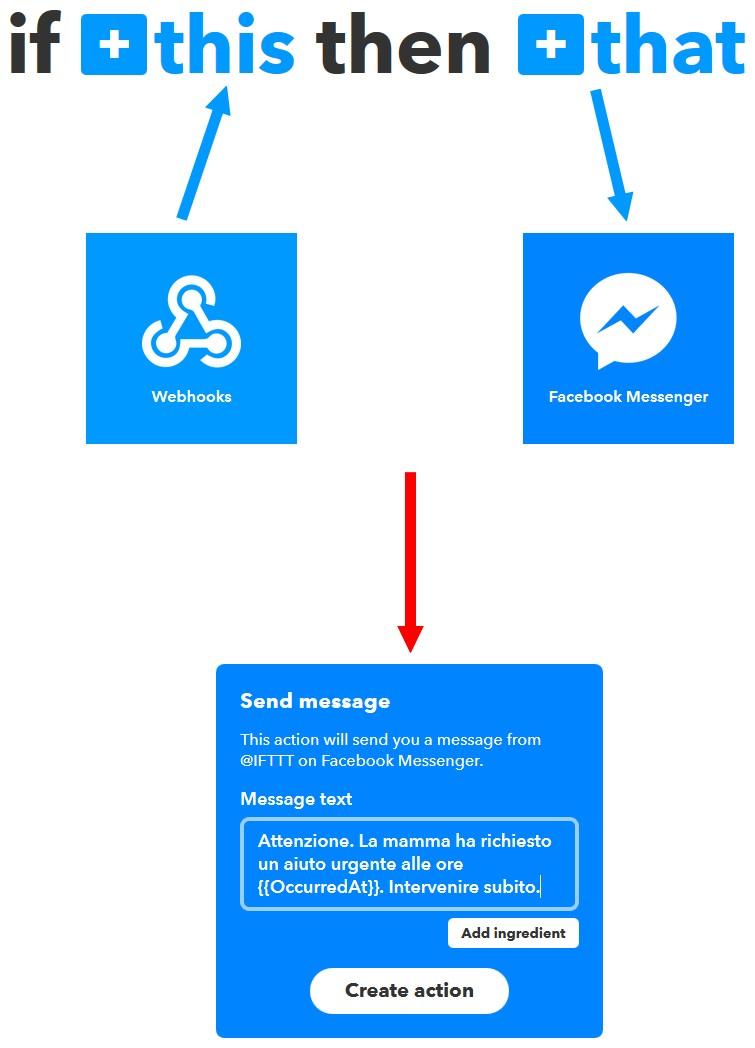 Figura 2: l'applet che prevede l'invio di un messaggio su Messenger in caso di richiesta d'aiuto
