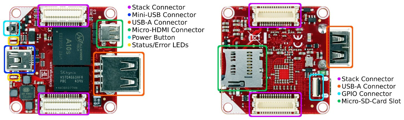 Figura 3: tutte le connessioni della Red Brick