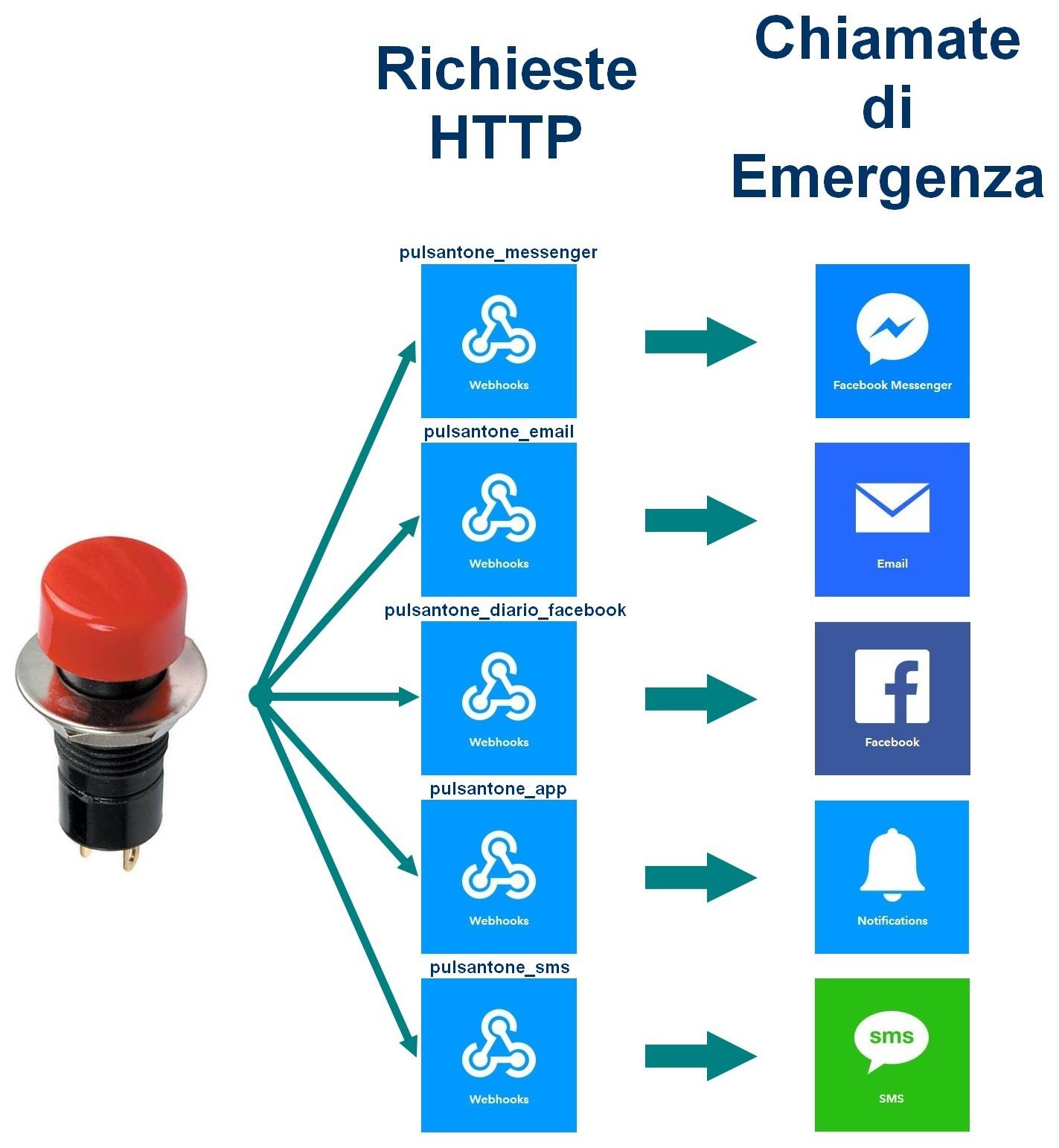 Figura 1: il diagramma concettuale del progetto del pulsante di emergenza