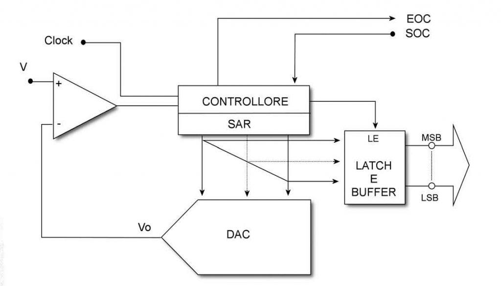 Figura 3: A/D ad approssimazioni successive.