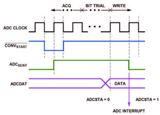 Figura 13: ADC Timing.