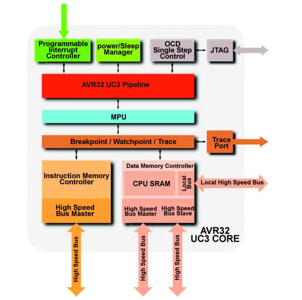 Figura 1: AVR UCR 3 core.