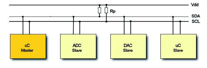 Figura 2: Bus I2C.