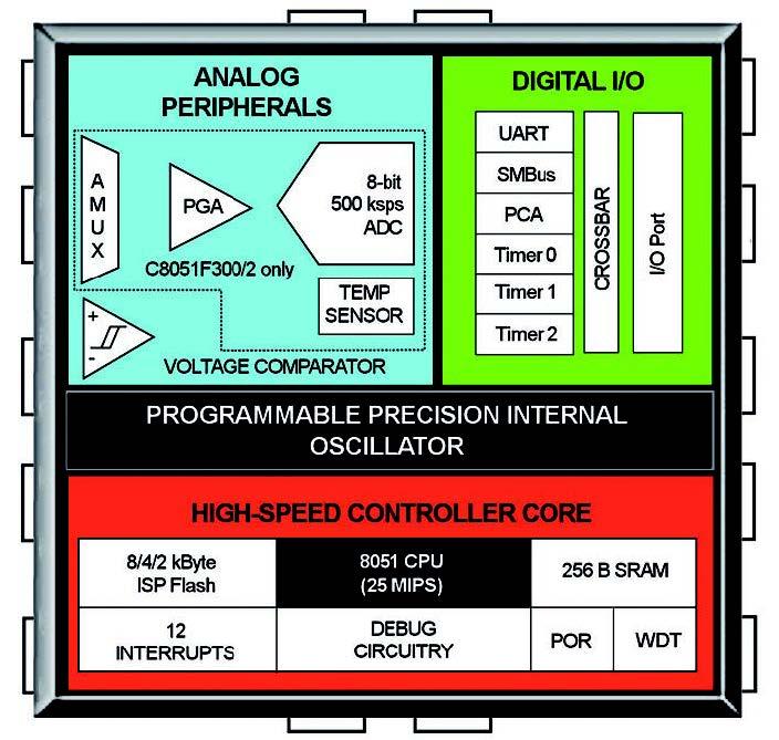 Figura 1: C8051F30x.