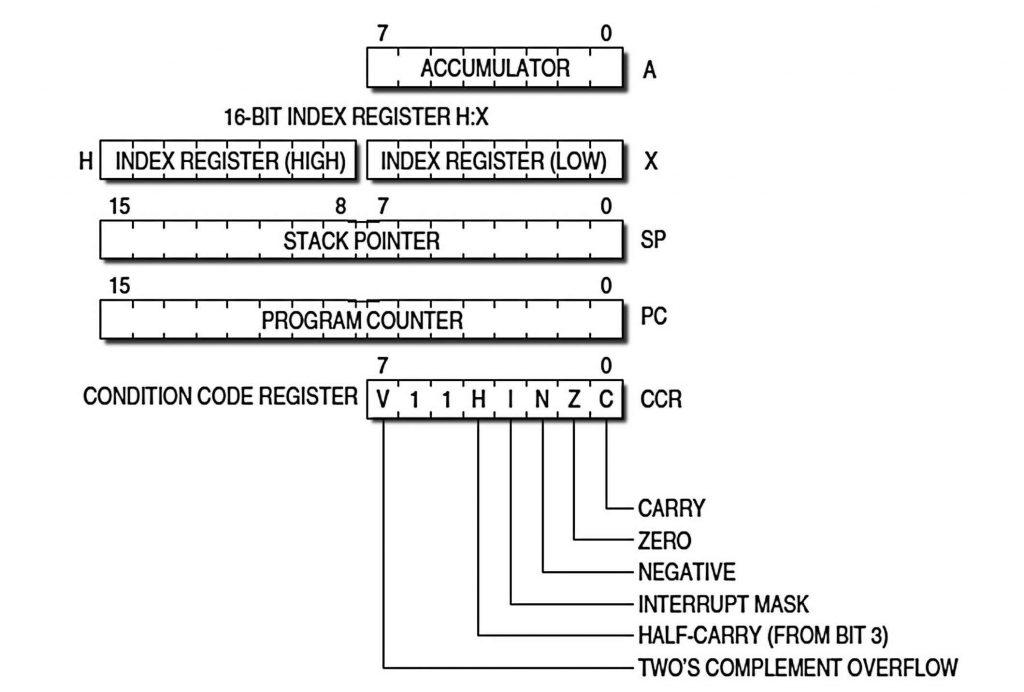 Figura 1: modello di programmazione della CPU HCS08.