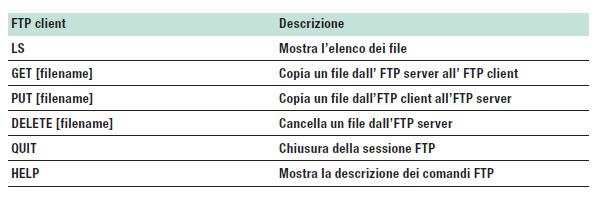 Tabella 1: Comandi FTP eseguibili da linea di comando di windows.