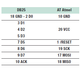 Tabella 1: corrispondenza tra DB25 e ATmel.