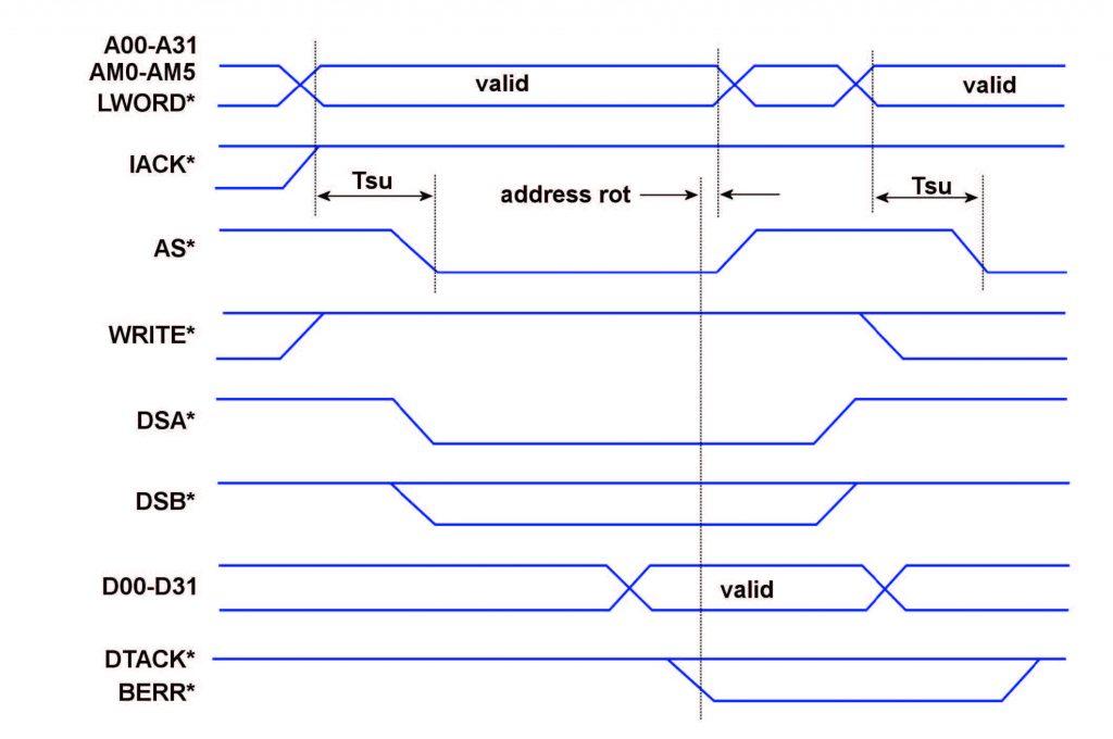 Figura 4: Data Transfer.