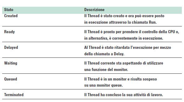 Tabella 2: DosThread: gli stati possibili