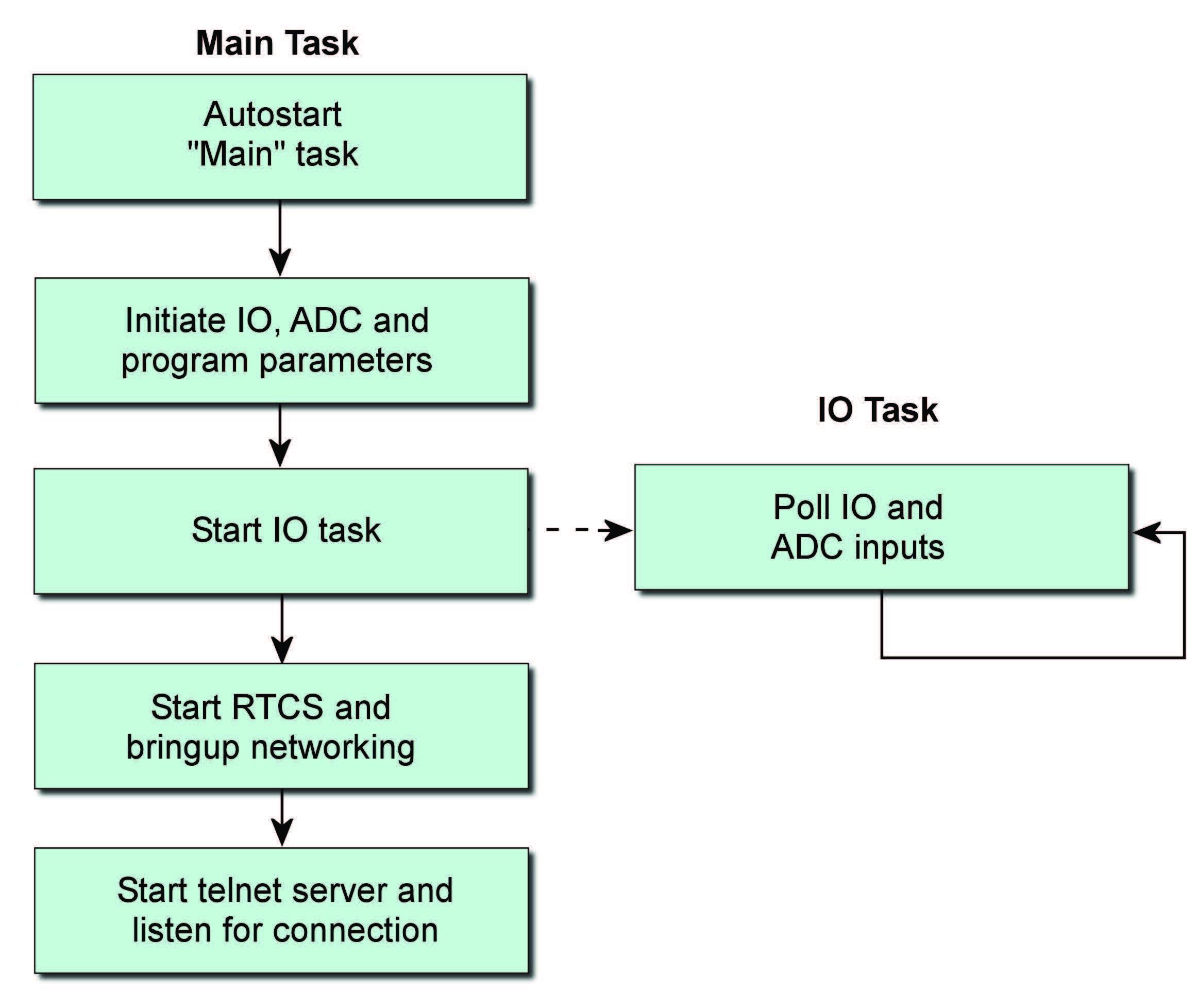 Figura 3: Flow Chart dell'esecuzione dell'applicazione demo.