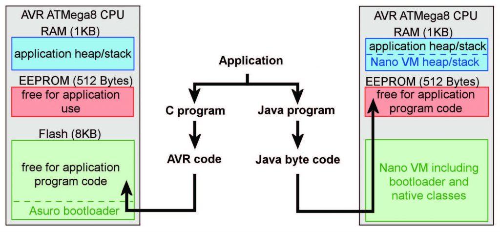 Figura 3: Java su AVR.