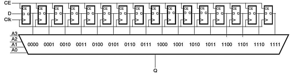 Figura 4: LUT configurata come registro a scorrimento SRL16E (da [3]).
