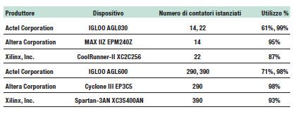 Tabella 5: Logica e occupazione per i dispositivi in test per la misura del consumo dinamico.