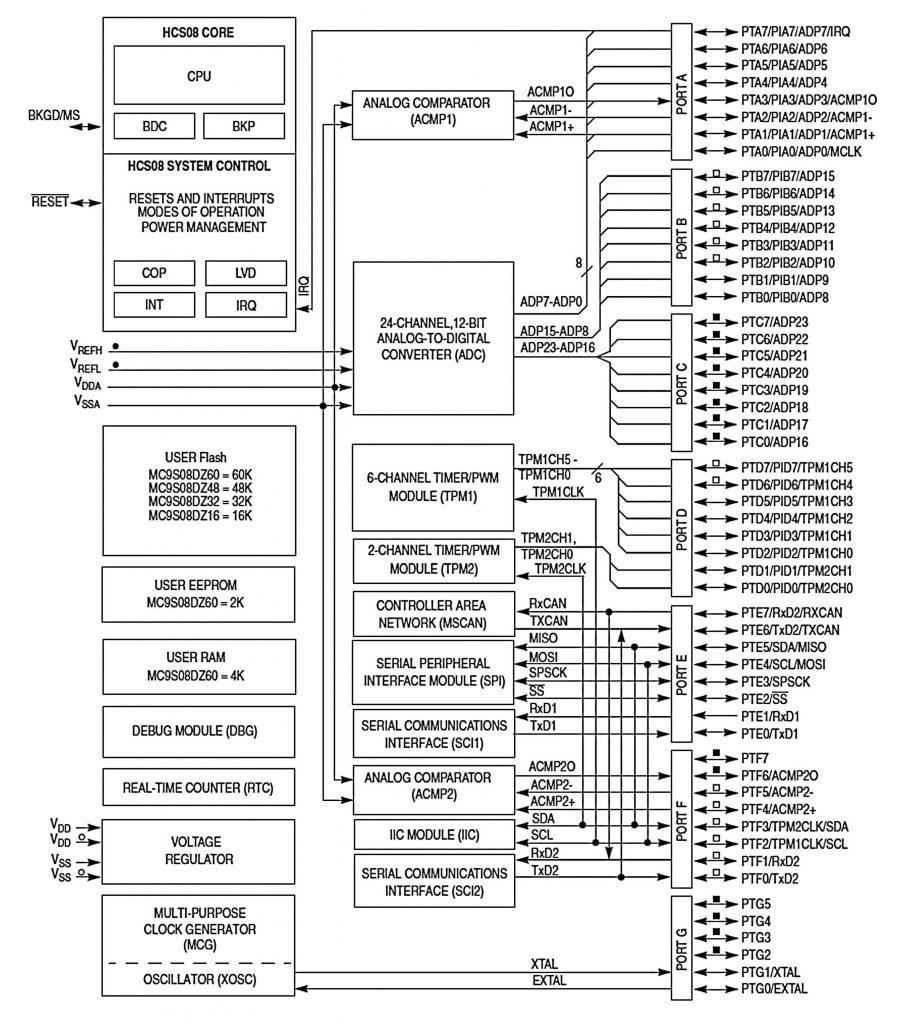 Figura 2: schema a blocchi dell MCU MC9S08DZ60.