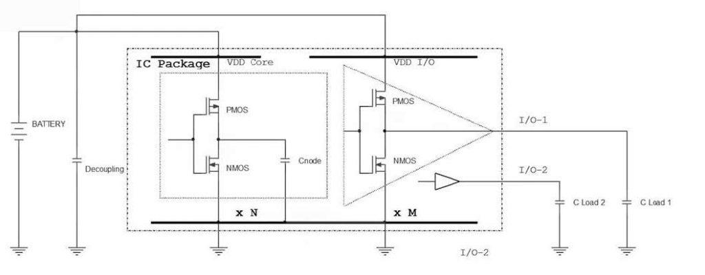 Figura 7: Modello semplificato di circuito integrato digitale.