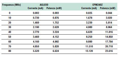 Tabella 6: Potenza dinamica misurata per i dispositivi AGL030 e EPM240Z.