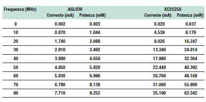 Tabella 7: Potenza dinamica misurata per i dispositivi AGL030 e XC2C256.