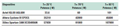 Tabella 4: Potenza statica in temperatura per i dispositivi ad alta densità.