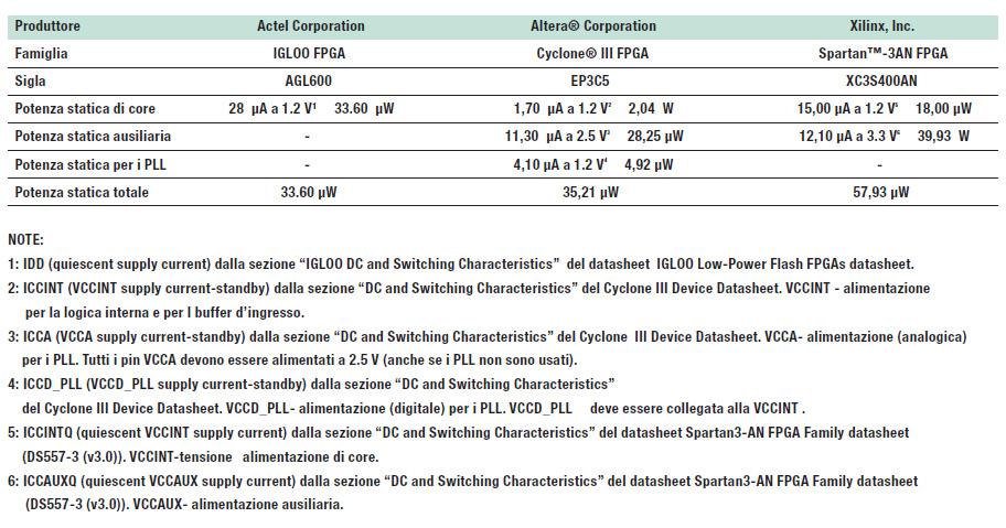 Tabella 2: Potenza statica per i dispositivi ad alta densità, valori ricavati dai datasheet.