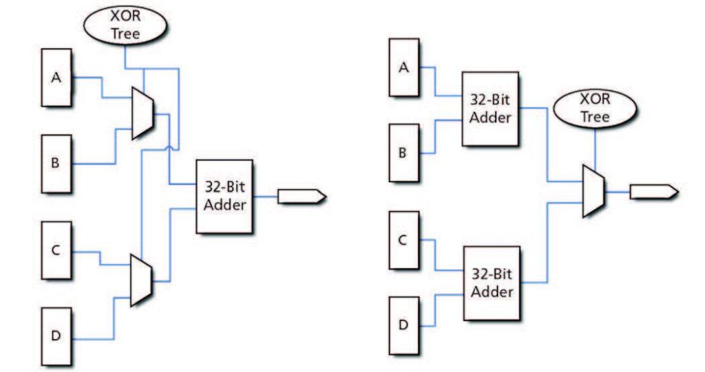 Figura 4: Riduzione dei glitch attraverso la riorganizzazione della logica.
