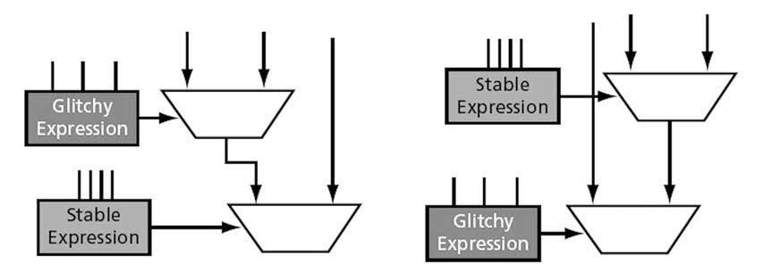 Figura 5: Riduzione della potenza minimizzando la propagazione delle commutazioni indesiderate.