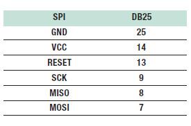 Tabella 2: corrispondenza tra SPI e DB25.