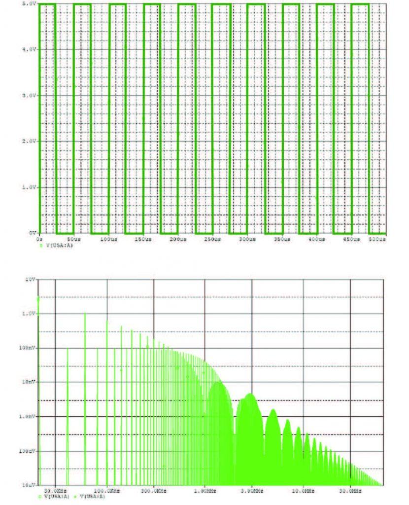 Figura 4: (a) Segnale PWM 20kHz Duty Cycle 50%; (b) Spettro in frequenza.