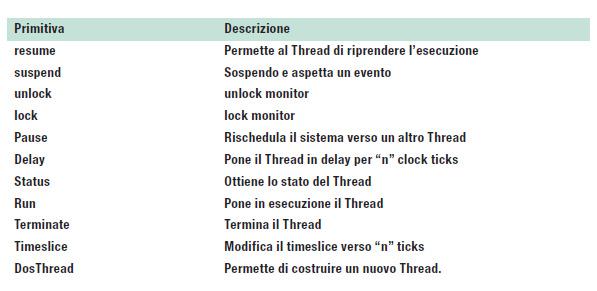 Tabella 1: alcune primitive disponibili.