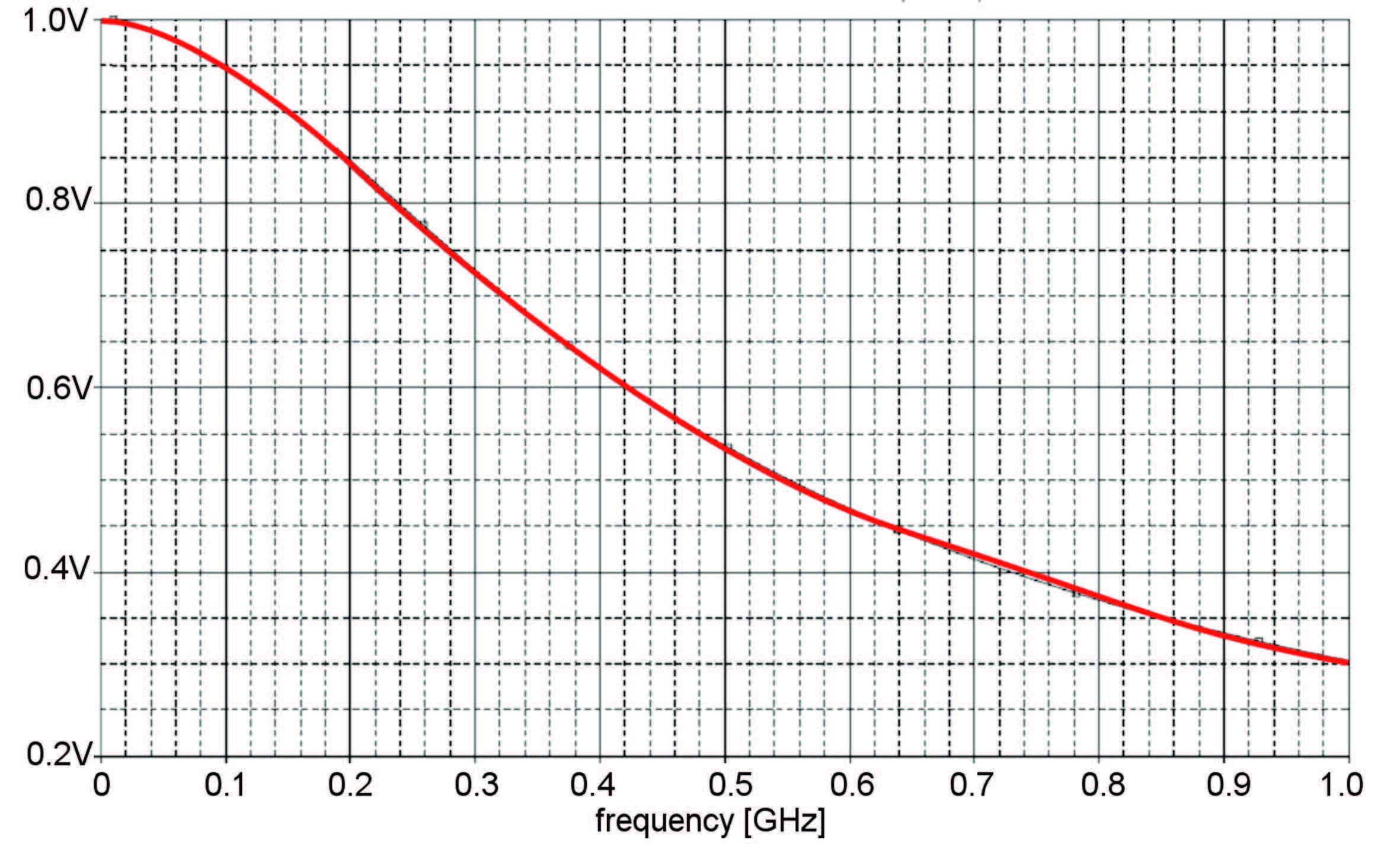 Figura 2: ampiezza del Segnale trasmesso allo strumento in funzione della frequenza.