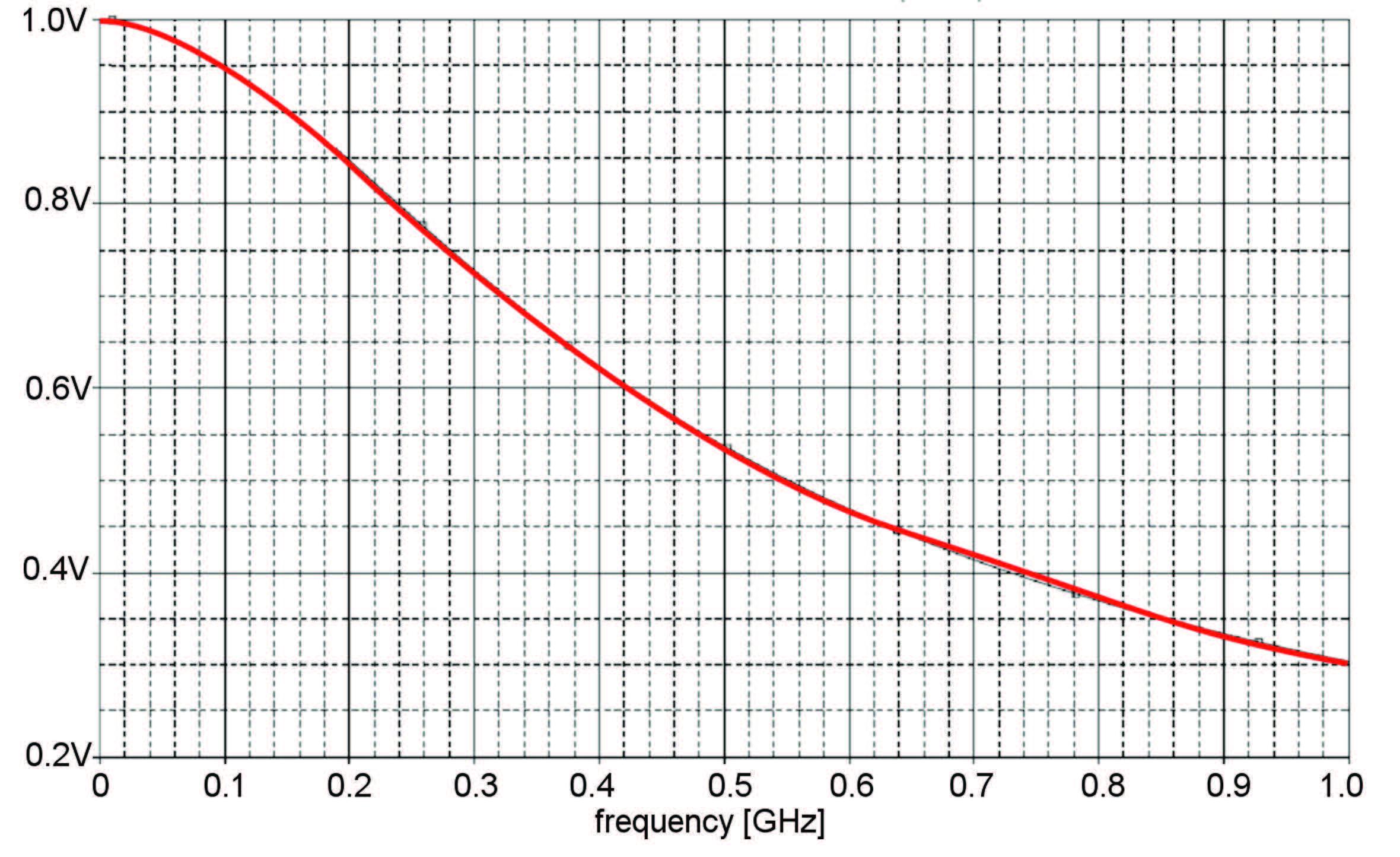 Figura 3: ampiezza del Segnale trasmesso da Sonda attiva.