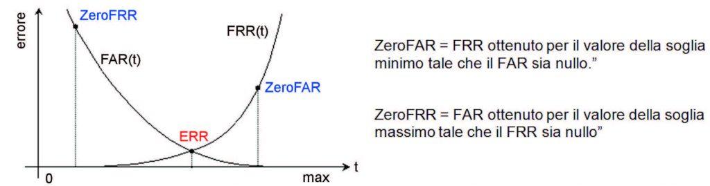 Figura 2: andamenti di FAR e FRR al variare della soglia.