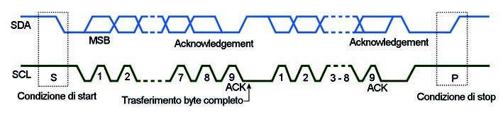 Figura 3: andamento dei segnali SDA e SCL.