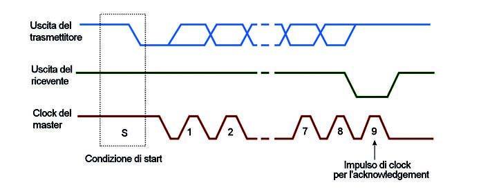 Figura 4: andamento dei segnali SDA e SCL.