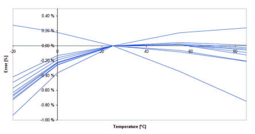 Figura 3: andamento del riferimento di tensione di bandgap senza compensazione della curvatura.