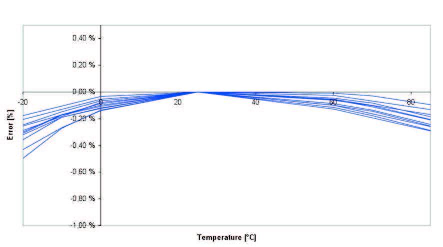 Figura 4: andamento del riferimento di tensione di bandgap con compensazione della curvatura.