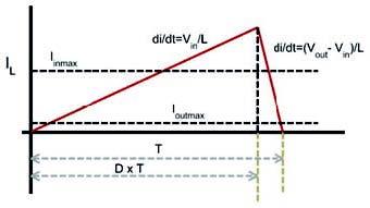 Figura 2: andamento della corrente dell'induttore in un regolatore boost (da [2]).