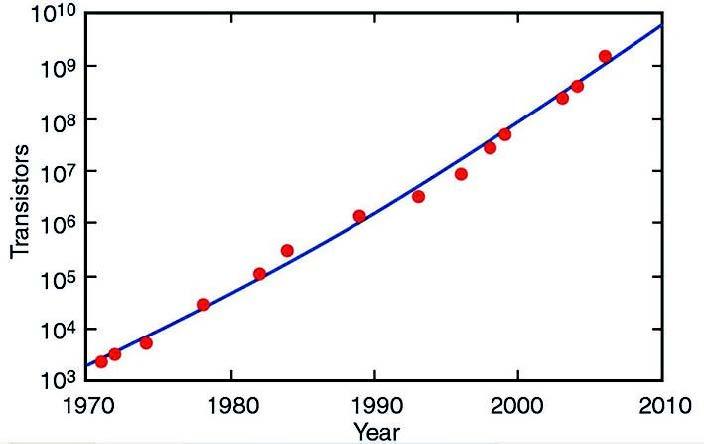 Figura 1: andamento della densità dei chip a semiconduttore secondo Moore.