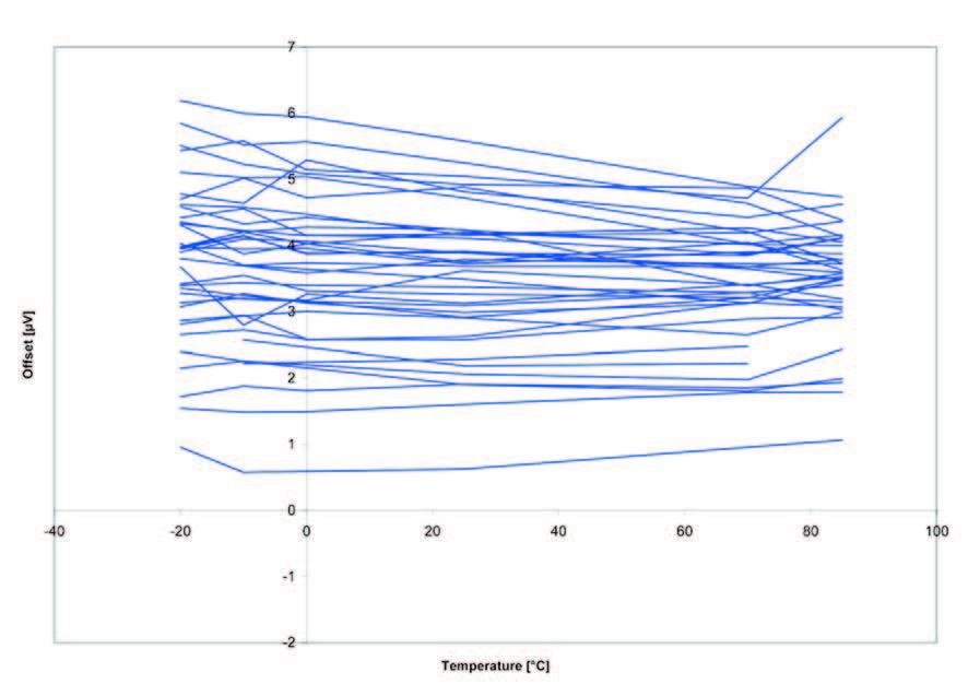 Figura 1: andamento tipico dell'offset dopo la calibrazione effettuata utilizzando un metodo di calibrazione dell'offset standard.