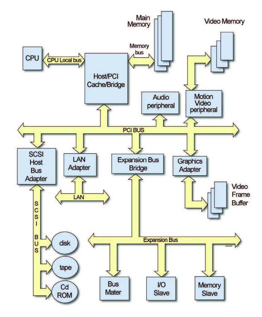 Figura 3: architettura PCI